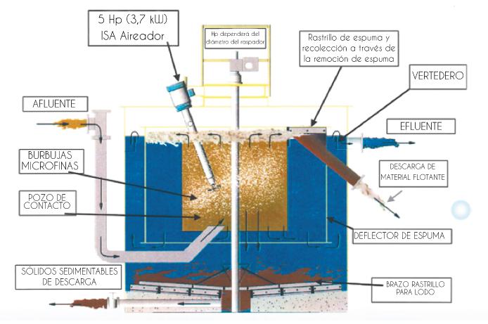 isa-flotacion-por-cavitacion-de-aire-sistema